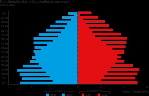 Distribuição etária da população por sexo